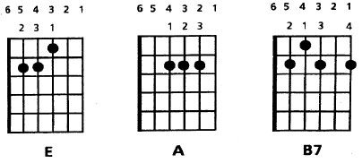 The Three Chord Trick Explained