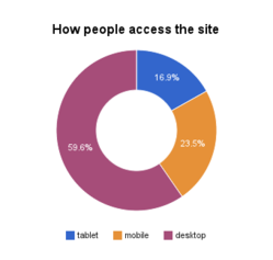 how people access